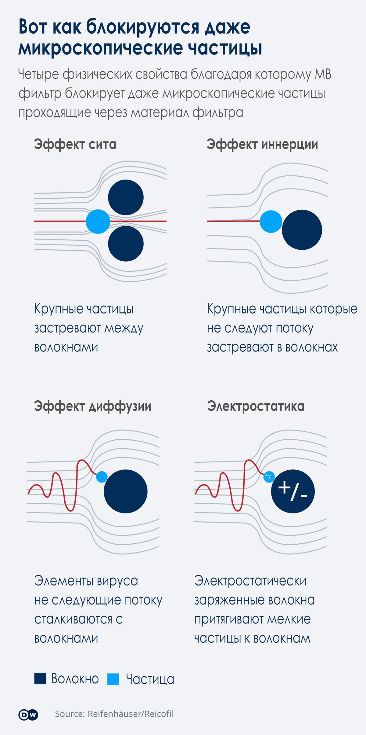 действие нитей фильтра на частицы вируса